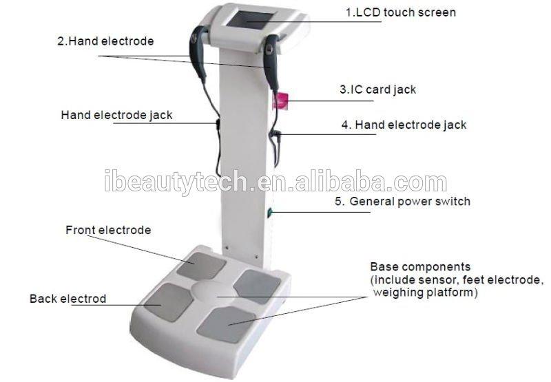 bmi machine accuracy