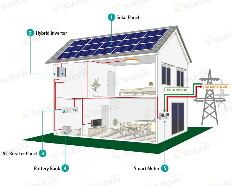 Solar Hybrid Inverter Battery System 10kw 25kw 30kw On Off