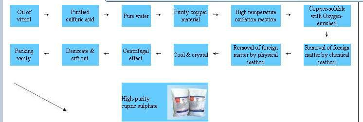Copper Sulfate Pentahydrate For Electroplating,Pcb - Buy Copper  Sulfate,Copper Sulphate,Copper Sulfate Pentahydrate Product on Alibaba com
