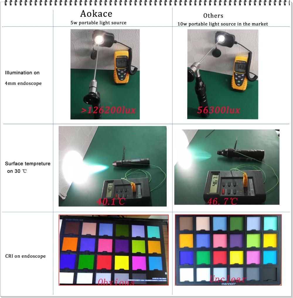 Portable Led Light Source For Endoscopy Medical Ent