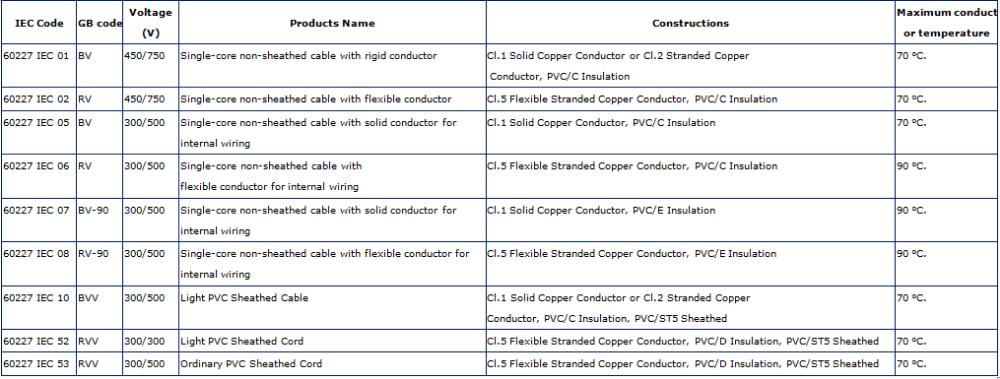 Copper Wire Price Per Meter Malaysia Wire House Wiring Cable Buy - House wiring cable price