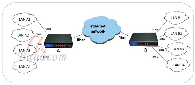 8 Ports Gigabit Ethernet switch application