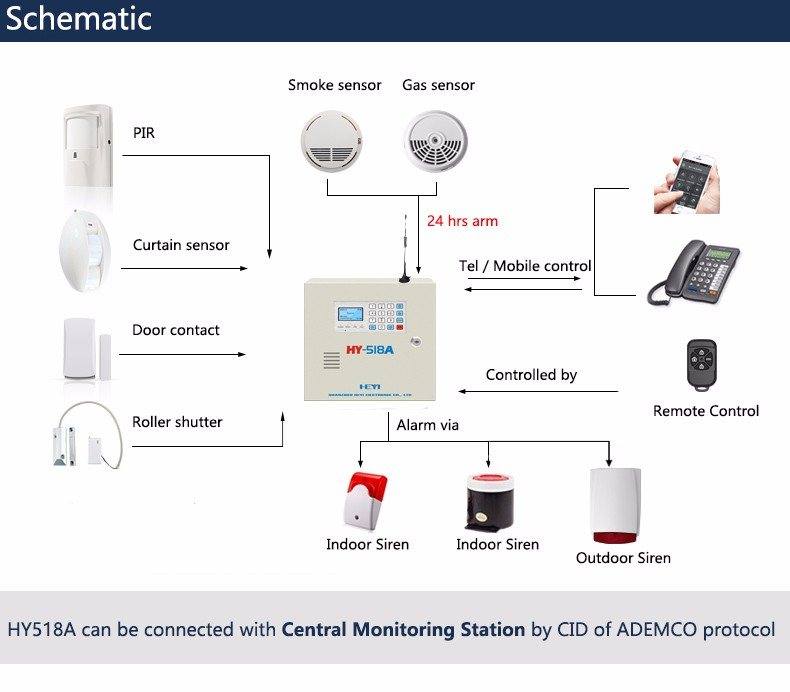 GSM PSTN GPRS LAN optional Modular design engineer alarm system security guard support Computer control and centeral monitor