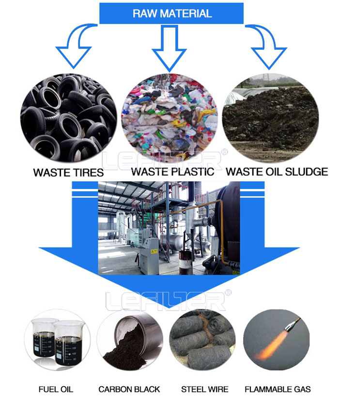 High oil yield waste plastic and tyre pyrolysis