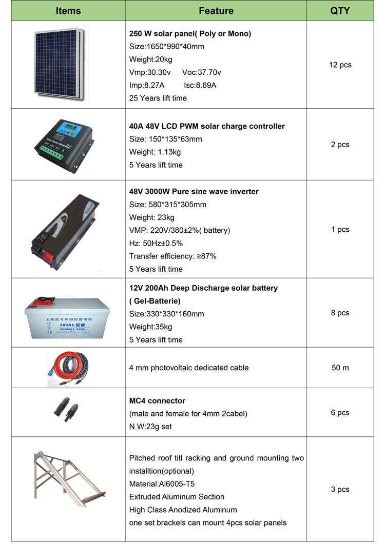 watt off grid pv solar panel system wiring diagram for 2000 watt off grid pv solar panel system wiring diagram for off grid solar system
