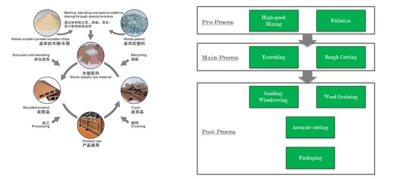防水木材プラスチック複合デッキ非スリップ木材プラスチック複合屋根瓦