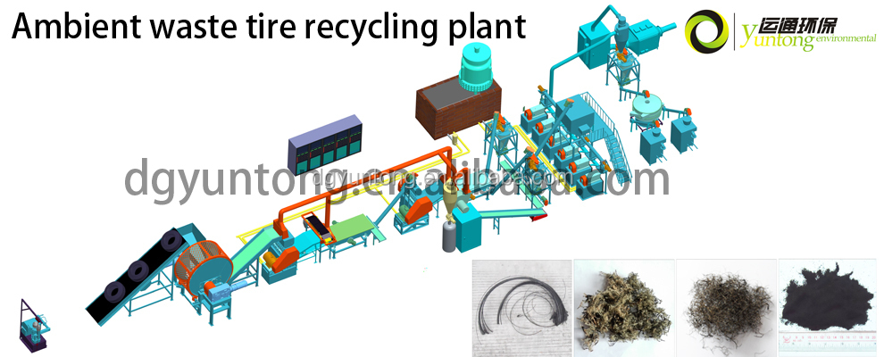 Tyre recycling business plan sample