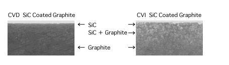 SiC coating/coated MOCVD Susceptor