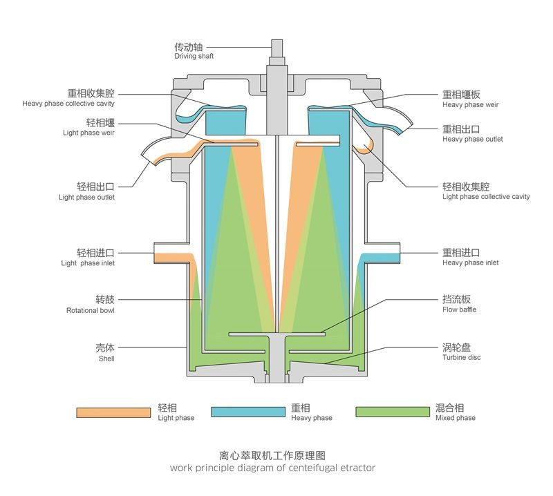 Continuous Countercurrent Extraction For Liquid Liquid System Buy Continuous Countercurrent Extraction Liquid Liquid Extraction Liquid Liquid Extraction Machine Product On Alibaba Com