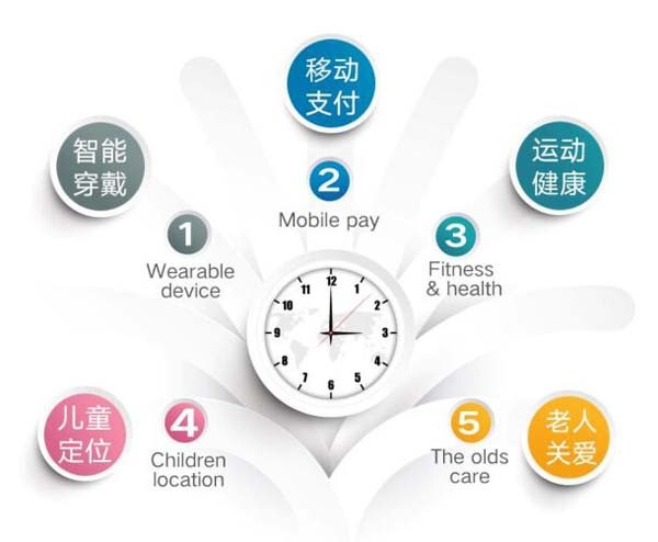 Newest !Blood Pressure Wrist Band 15 Days Standby Time Wrist Watch Band With Heart Rate Monitor
