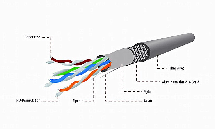 Network gigabit cat5e sftp double shielded cable