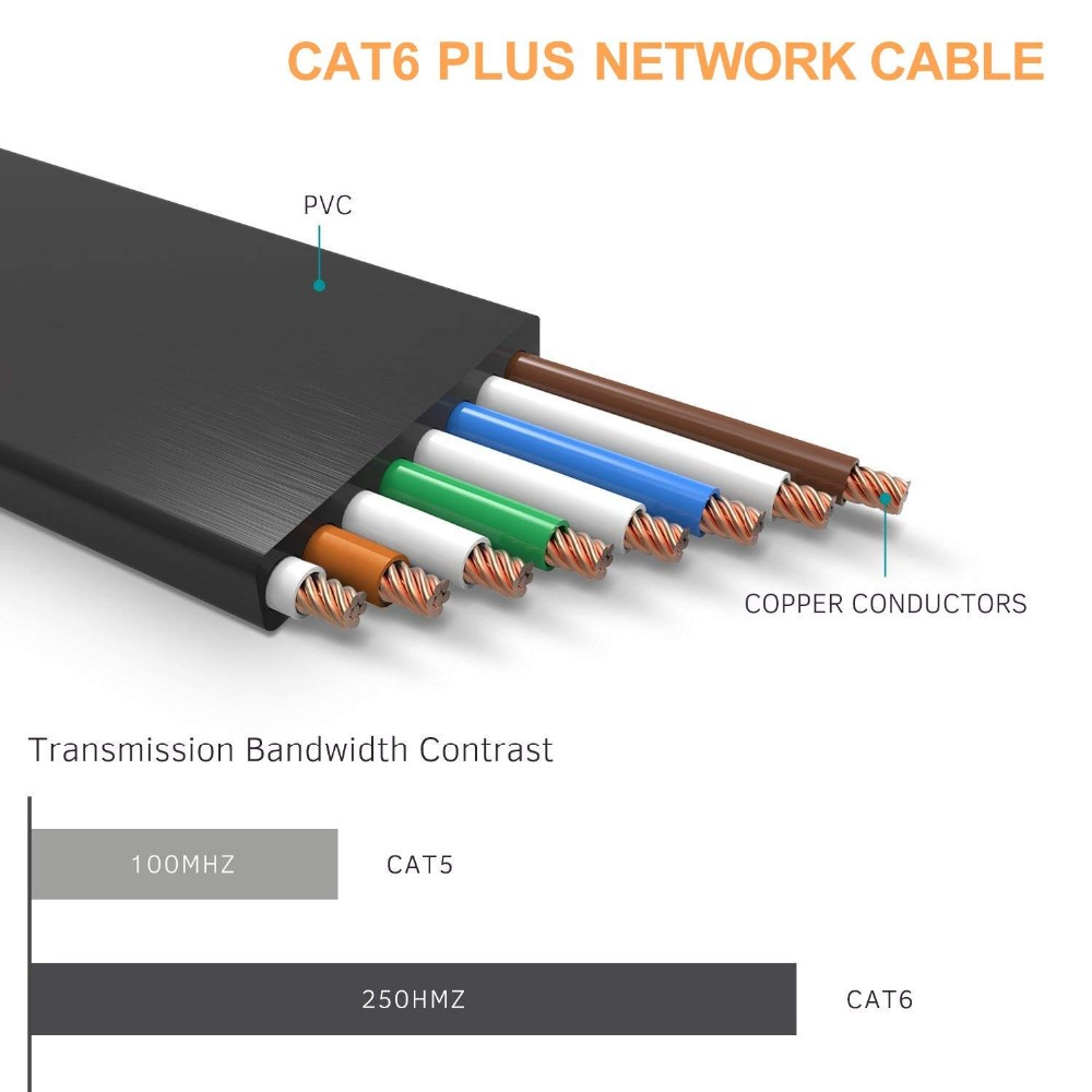 24awg 8 Pair Cat6 Cable 1
