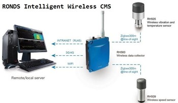 Wireless Machinery Condition Monitoring System For Smart Factory - Buy  Wireless Vibration Monitoring,Remote Condition Monitoring,Wireless  Temperature