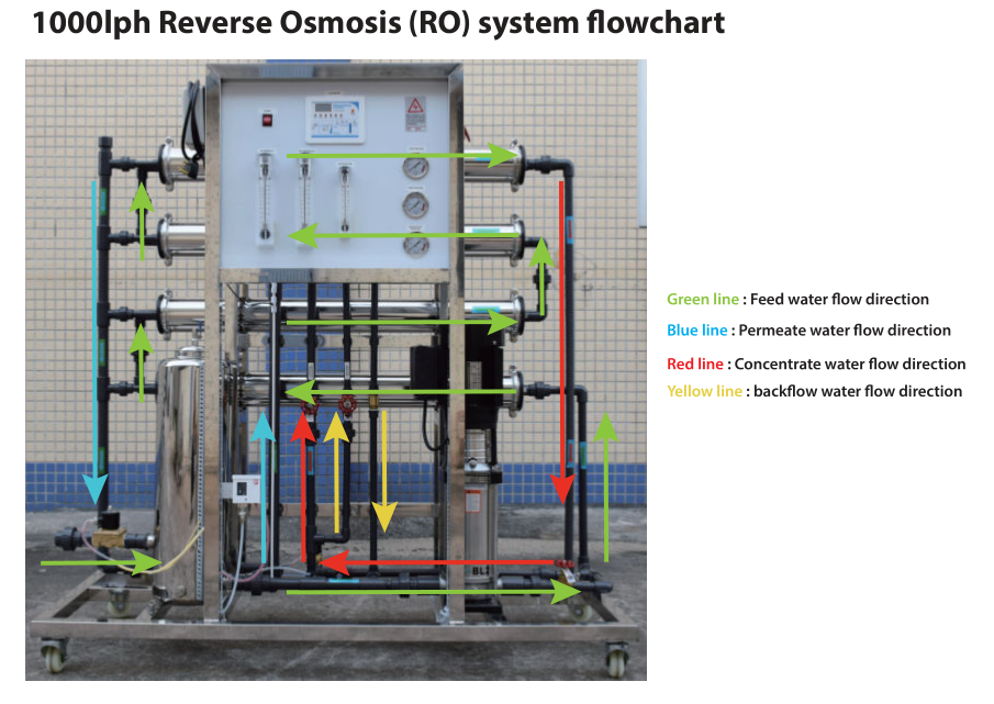 product-1000liter per hourReverse Osmosis System MachineDrinking Water Plant-Ocpuritech-img