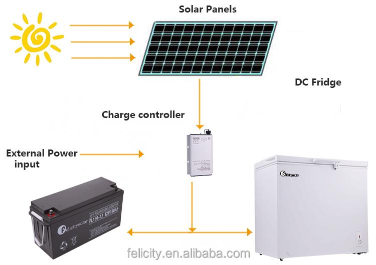 high quality low energy consumption 200l solar 12v compressor 220v mini mobile home fridge. Black Bedroom Furniture Sets. Home Design Ideas