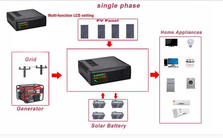 Hot OEM tablet hybrid inverter for home with 50amp solar charger