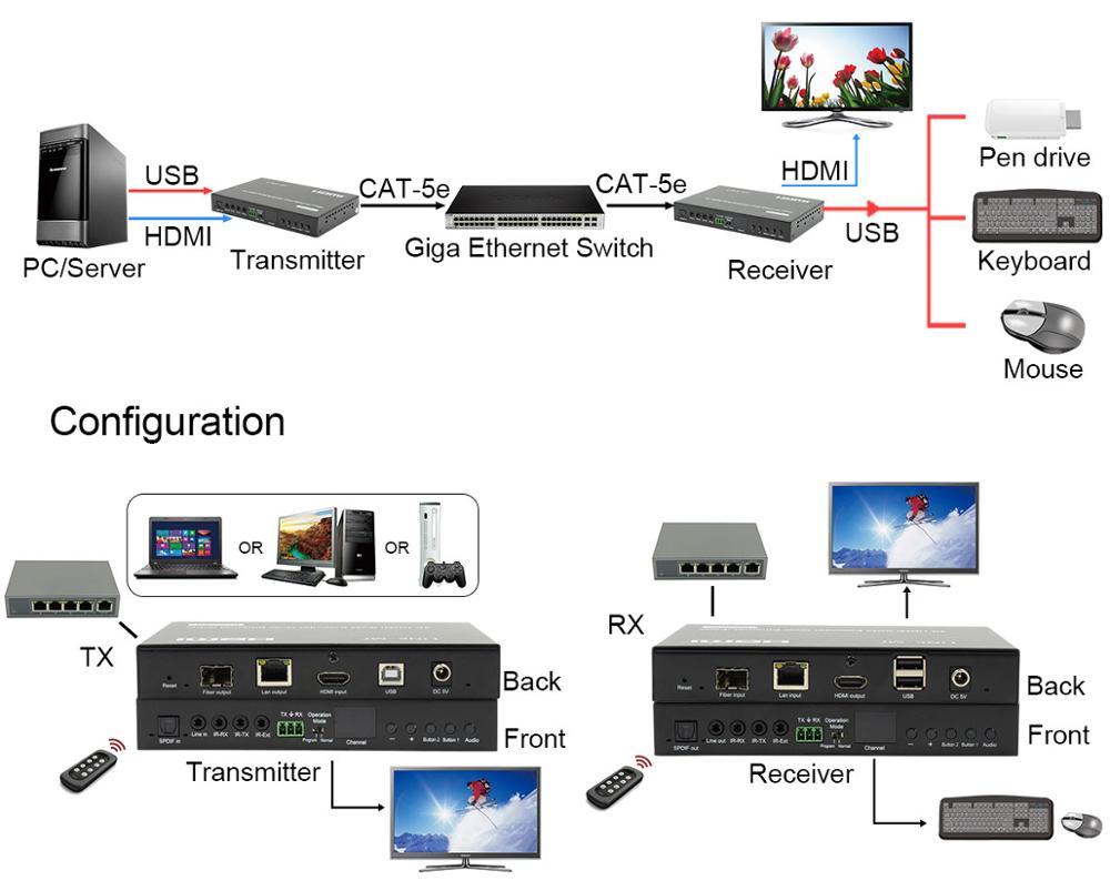 4K POE HDMI Extender 120m HDMI+USB KVM Extender over IP with POE over  single Cat5e/6 Video Extender, View hdmi extender utp cable, LINK-MI  Product