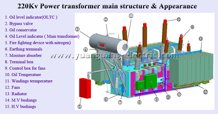 Awe Inspiring 110Kv High Voltage Power Transformer 3 Phase Step Down Transformer Wiring Digital Resources Bioskbiperorg