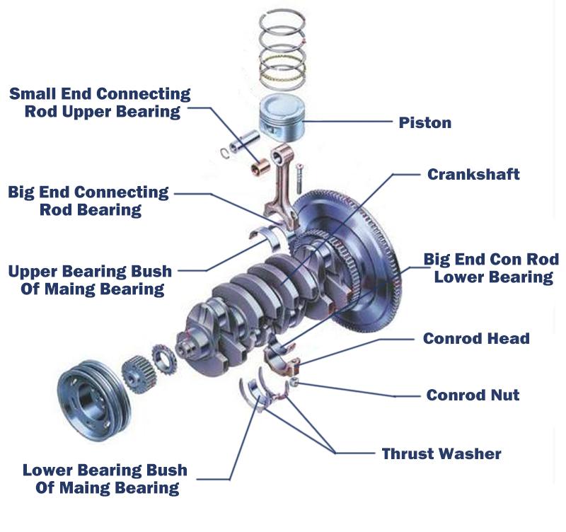 Çin üreticileri dizel motor yedek parçaları ana Yatak isimleri Cummins ISBe