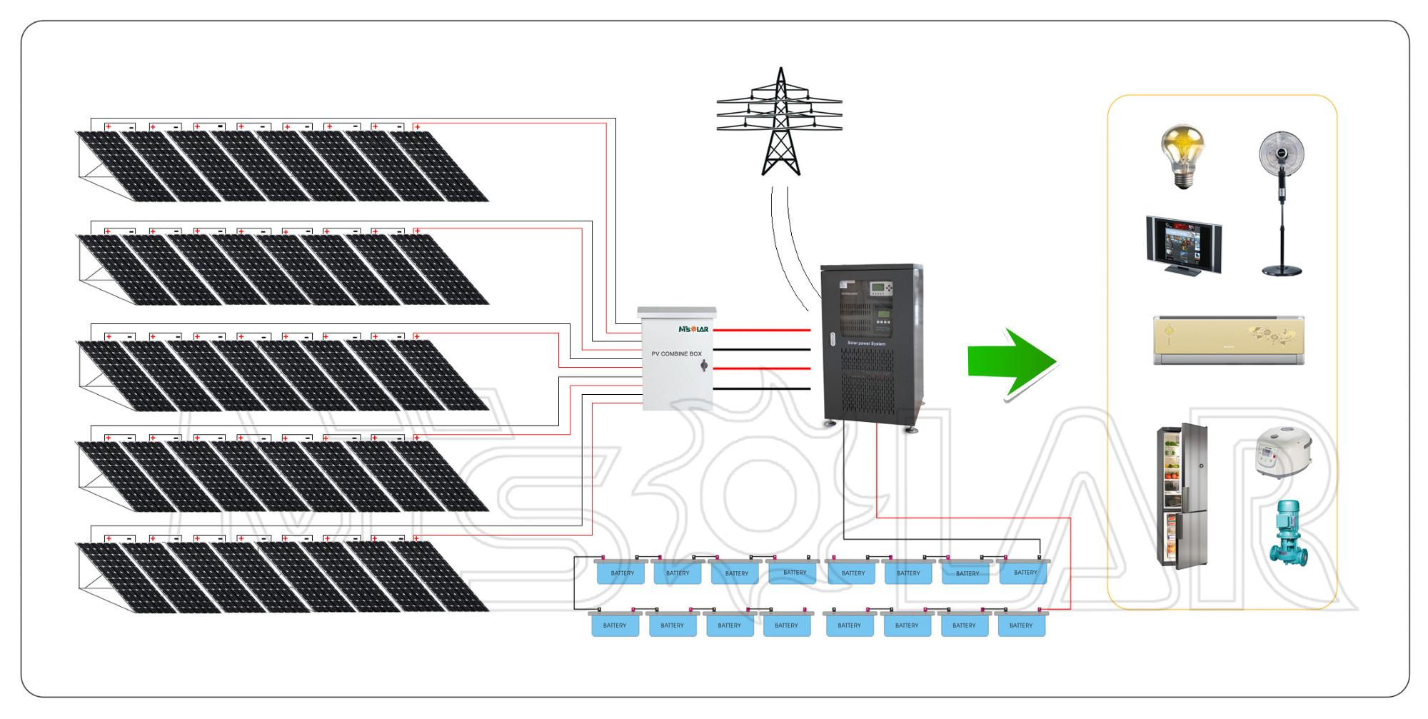 Model 15KW whole house 15kw 20KW solar power system / complete kit solar panel 10KW 15KW 20KW / 10000 watt solar panel system