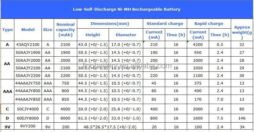 Aa 1800 mah nimh accu 2.4 v voor elektrische tandenborstel