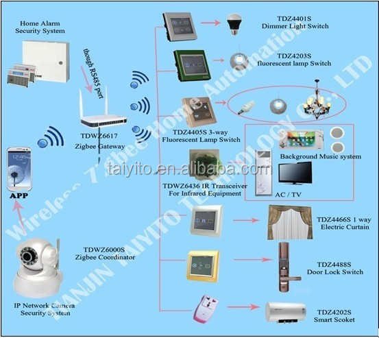 Taiyito wireless zigbee ios control home automation system korea video door phone smart home