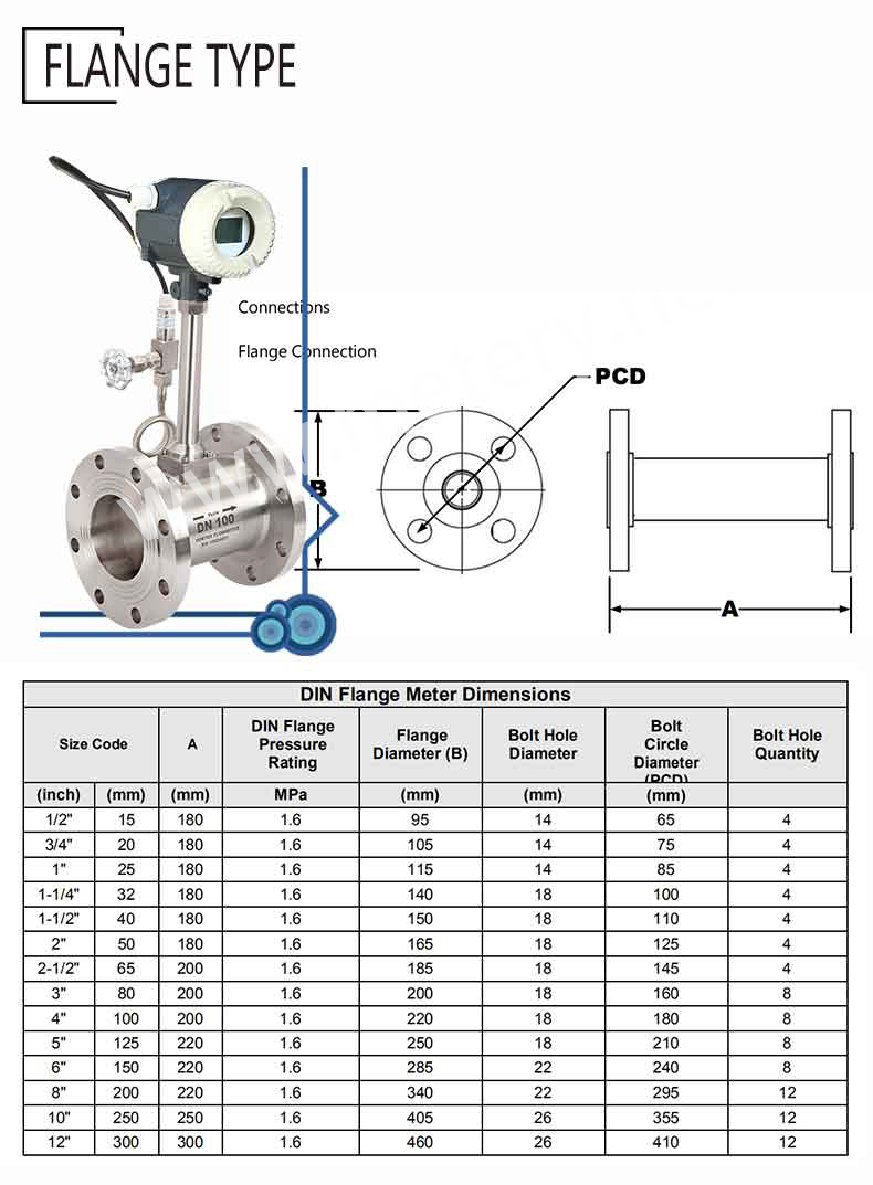 wet gas flow meter