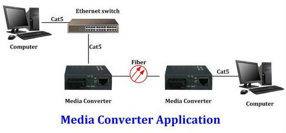 Fh-netto gigabit fiber media converter ethernet kabel 10/100/1000 Mbps cctv om ip converter 10 m/100 m networking kabel