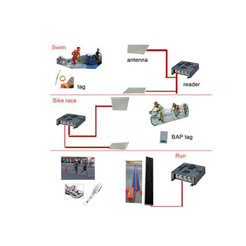 UHF Vanch RFID Racing Timing System With Hardware And Software