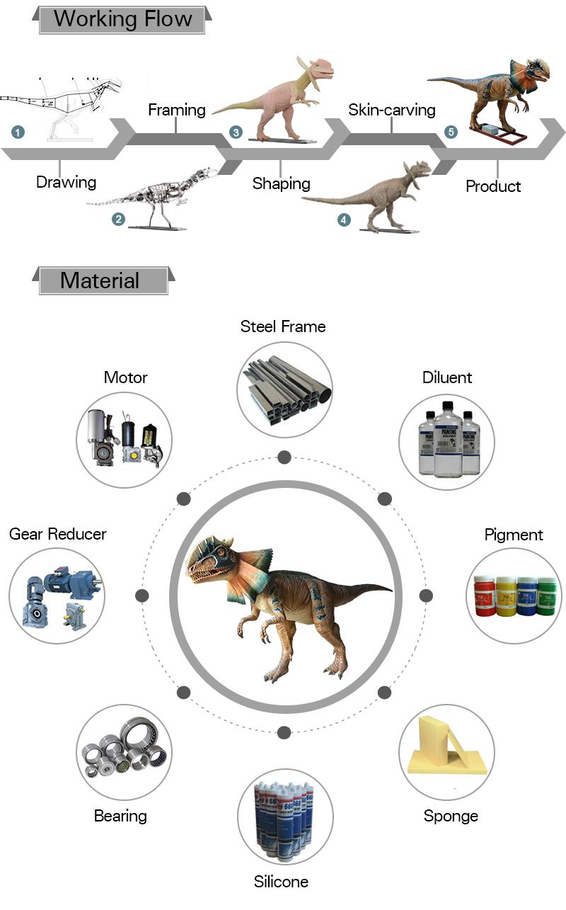 Amusement Park Equipement Giant Animatronic Dinosaur Tyrannosaurus Rex Model