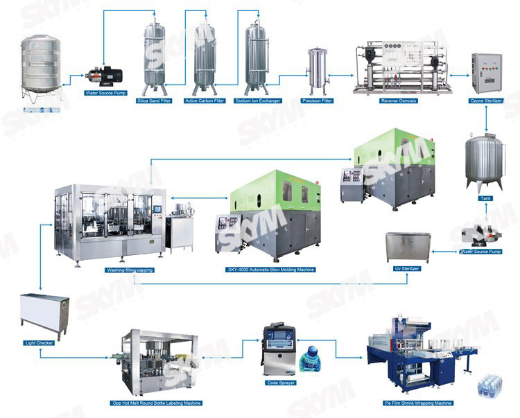Small Scale PET Bottle Pure Mineral Water Filling And Sealing Machine Production Line For Sale