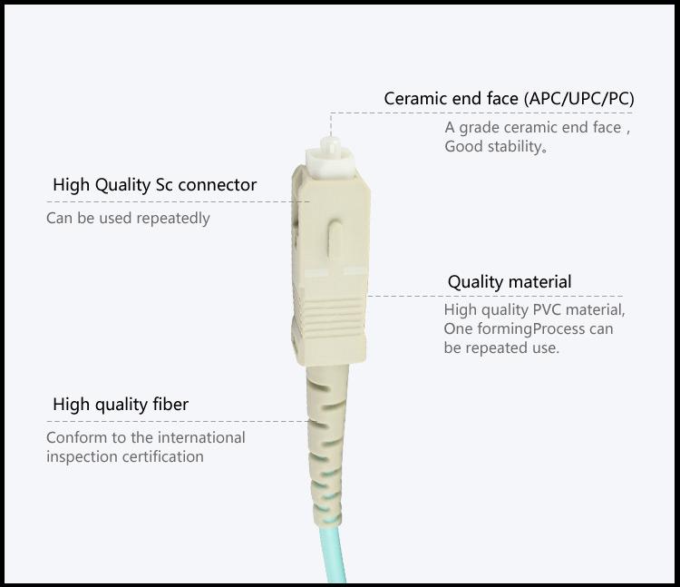High Quality 3M LC/SC/FC/ST