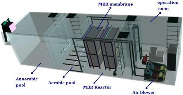 Guangzhou Wastewater Treatment Domestic Wastewater
