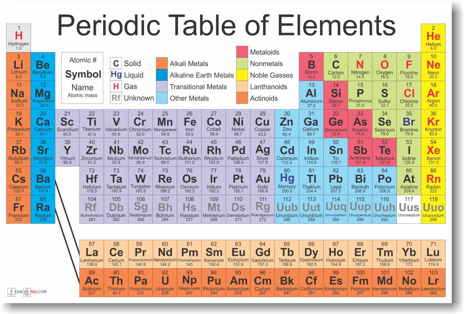 Periodic Table Of The Elements Science Chemistry Clroom Poster By Posterenvy