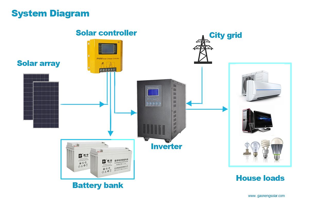Manual Pwm Mppt Solar Charge Controller 12v 24v 48v 60v