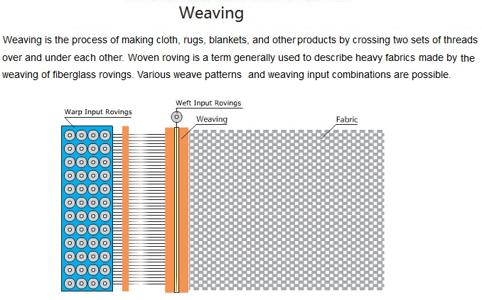 600tex E-glass Direct Roving for Weaving