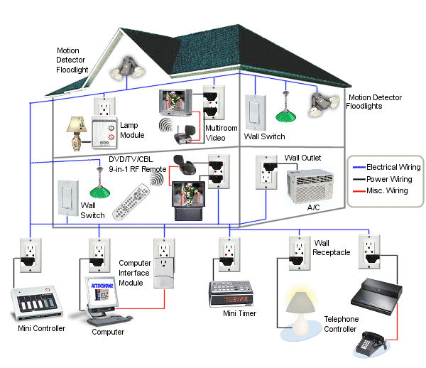 Knx Home Automation Wiring Diagram - Home Wiring Diagram | Basic Wiring Home Automation Hai |  | Home Wiring Diagram