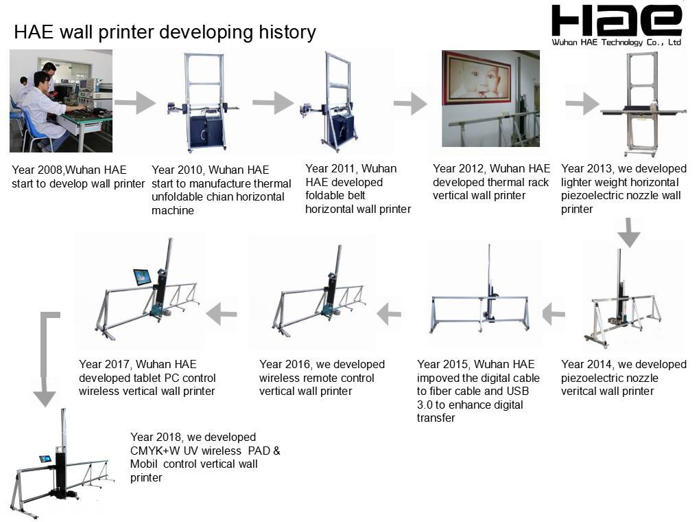 HAE Touch Screen PC Build In Wall Printing Machinery Equipment 3d Wall Printer Vertical