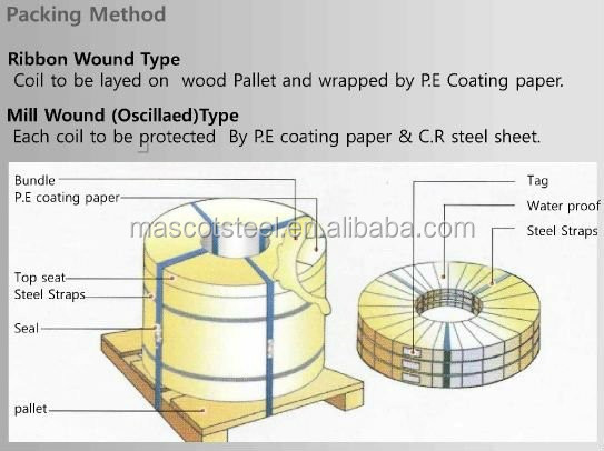 Trade Assurance 45 50 Putty Material Steel Strips Buy