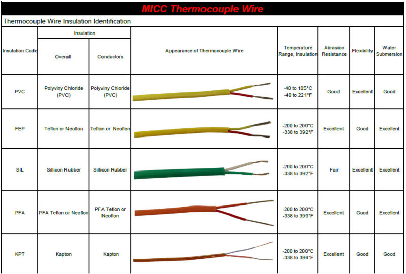 Beautiful Type K Thermocouple Wire Composition - Electrical Diagram ...