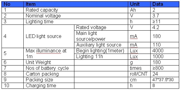 Technical Parameter of led rechargeable mining headlamp