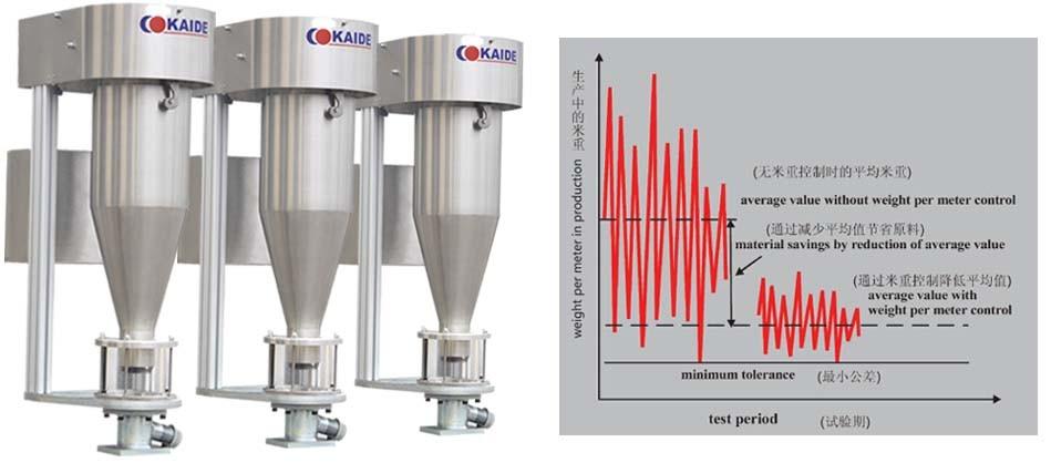 EVOH Oxygen Barrier PEXB Pipe Machine 16mmx2.0mm