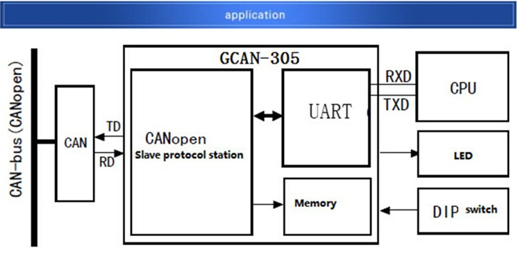 Embedded CANopen slave station converting UART commmmunication device