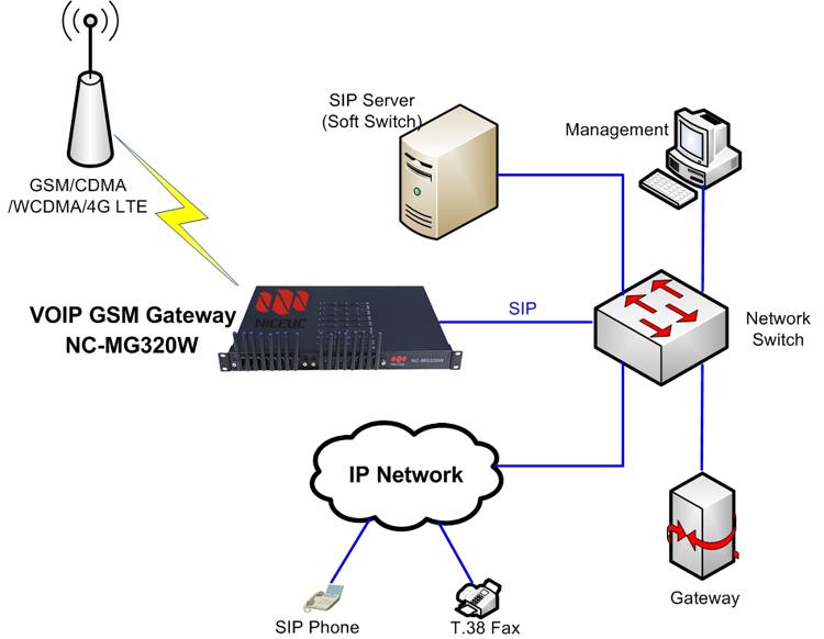 VoIP GSM Gateway MG320W