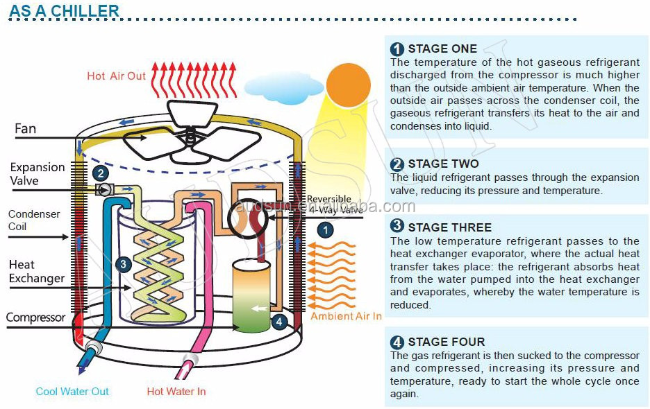 ice bath diagram wiring diagram online Ice Core Diagram portable swimming pool heat pump,ice bath recovery cooling system water table diagram ice bath diagram