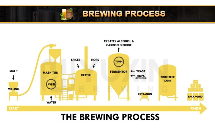Brewing process 1
