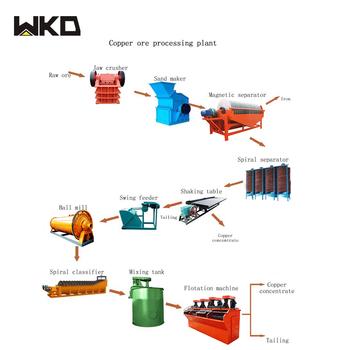 Mining Machine Copper Ore Processing Plantcopper Ore Production