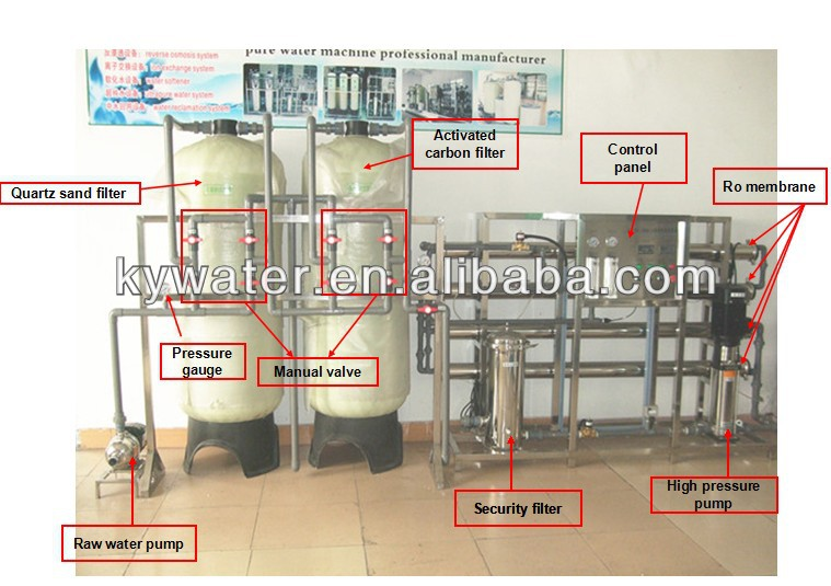 7c18d62bd35 Factory low price simple installation and commissioning ro water filter  water purification machinery (KYRO-