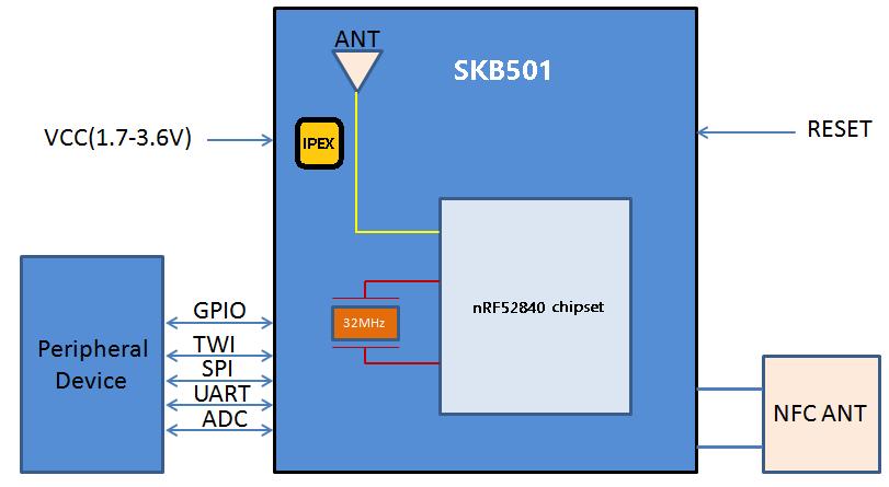 Skylab Nordic Nrf52840 Bluetooth 5 Module Bluetooth Low Energy For Ble Mesh  - Buy Ble Mesh,Nrf52840,Bluetooth 5 Module Product on Alibaba com