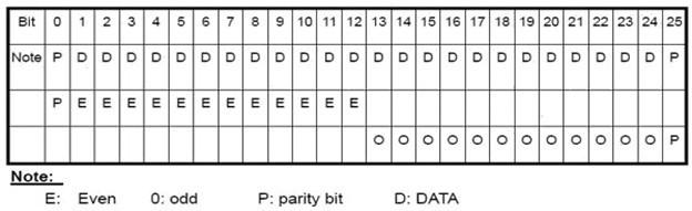 ตัวแปลง Wiegand to RS232 2 Channel Converter